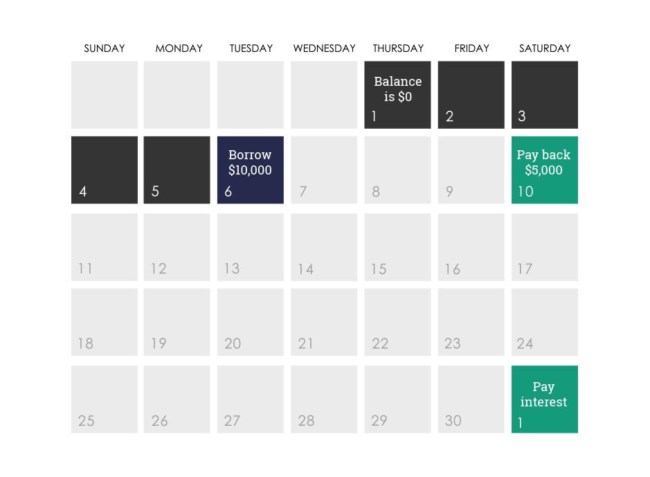 Principal balance calendar